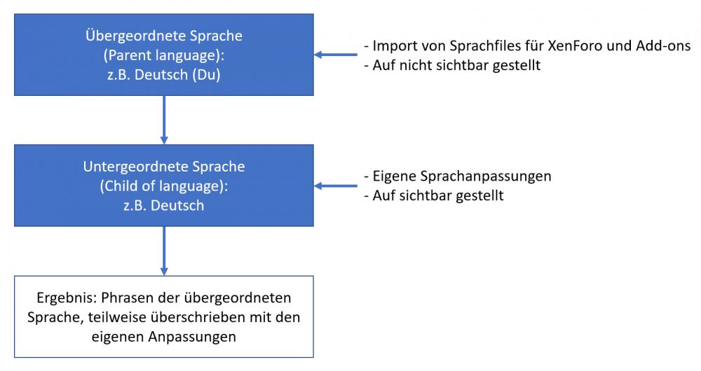 Schema_Sprachen_XF.png
